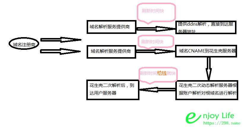 ddns动态域名解析服务之dnspod与花生壳的区别